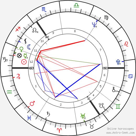 Anthony Hopkins tema natale, oroscopo, Anthony Hopkins oroscopi gratuiti, astrologia