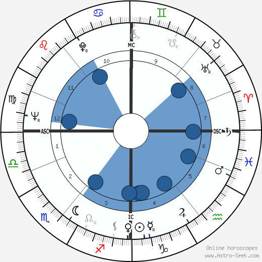 Bengt Ahlfors horoscope, astrology, sign, zodiac, date of birth, instagram