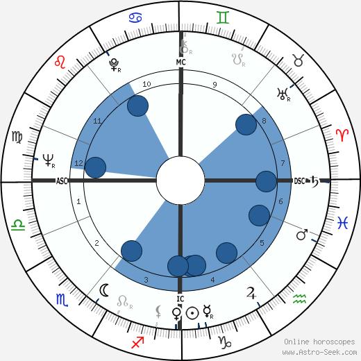 Bengt Ahlfors wikipedia, horoscope, astrology, instagram