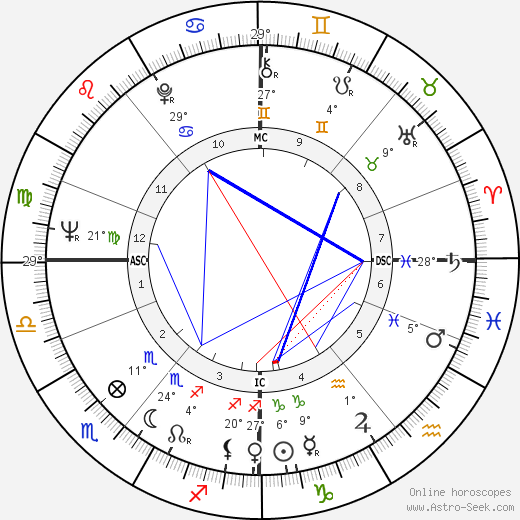 Bengt Ahlfors birth chart, biography, wikipedia 2016, 2017
