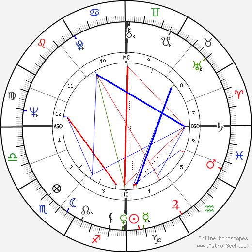 Bengt Ahlfors astro natal birth chart, Bengt Ahlfors horoscope, astrology