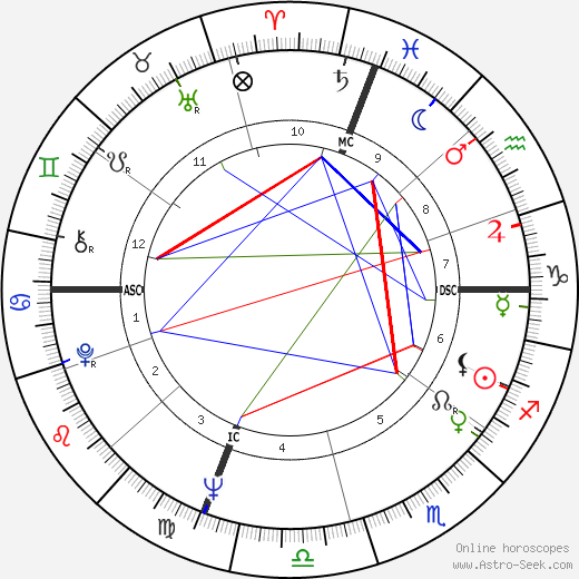 Bertrice Small astro natal birth chart, Bertrice Small horoscope, astrology