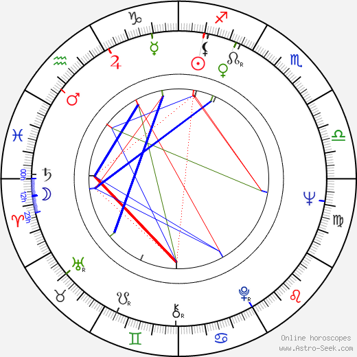 Bo Andersson birth chart, Bo Andersson astro natal horoscope, astrology