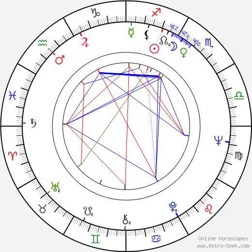 Bruce Brown день рождения гороскоп, Bruce Brown Натальная карта онлайн