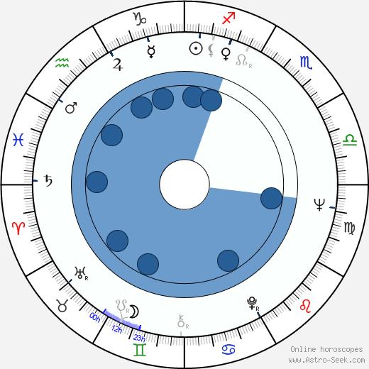 Carmelo Petix wikipedia, horoscope, astrology, instagram