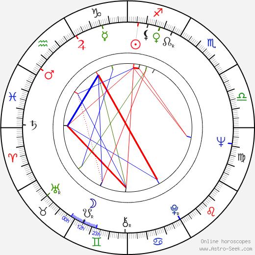 Carmelo Petix birth chart, Carmelo Petix astro natal horoscope, astrology