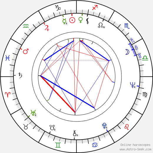 Christina Schollin astro natal birth chart, Christina Schollin horoscope, astrology