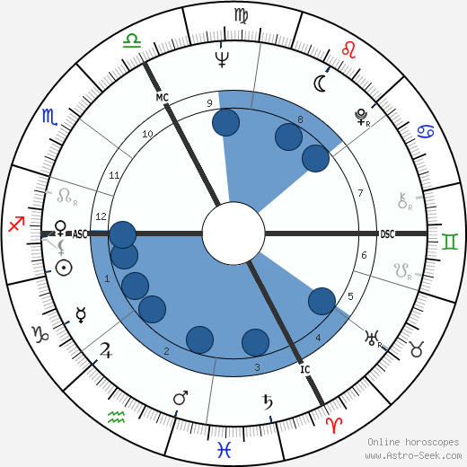 Claire Motte wikipedia, horoscope, astrology, instagram