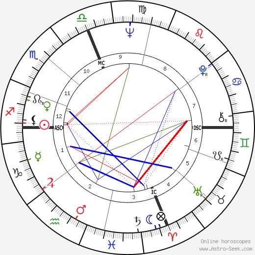 Connie Francis astro natal birth chart, Connie Francis horoscope, astrology