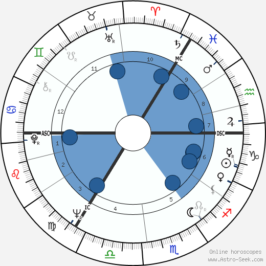 Dieter Thomas Heck wikipedia, horoscope, astrology, instagram