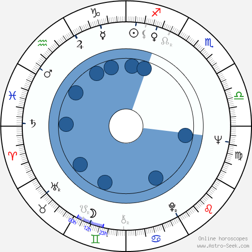 Edward Ruscha wikipedia, horoscope, astrology, instagram