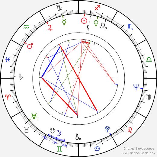 Эд Рушей Edward Ruscha день рождения гороскоп, Edward Ruscha Натальная карта онлайн