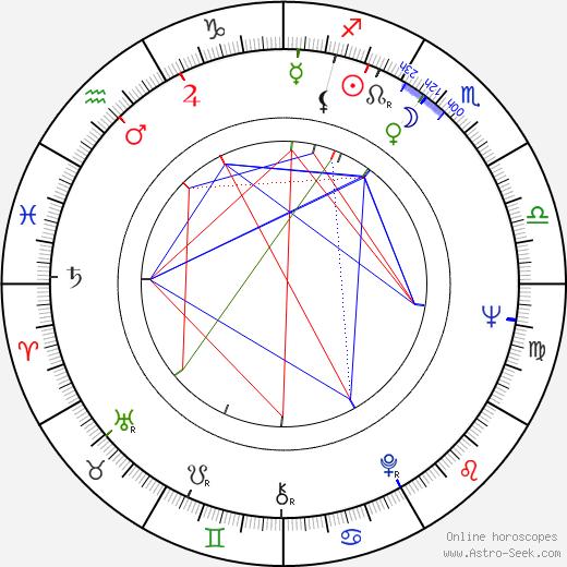 Gustav Ehmck birth chart, Gustav Ehmck astro natal horoscope, astrology