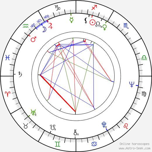 Jana Prachařová astro natal birth chart, Jana Prachařová horoscope, astrology