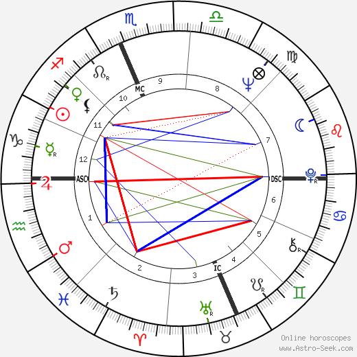 Джейн Фонда Jane Fonda день рождения гороскоп, Jane Fonda Натальная карта онлайн