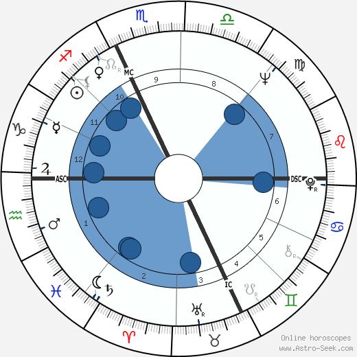 Jim Harrison wikipedia, horoscope, astrology, instagram