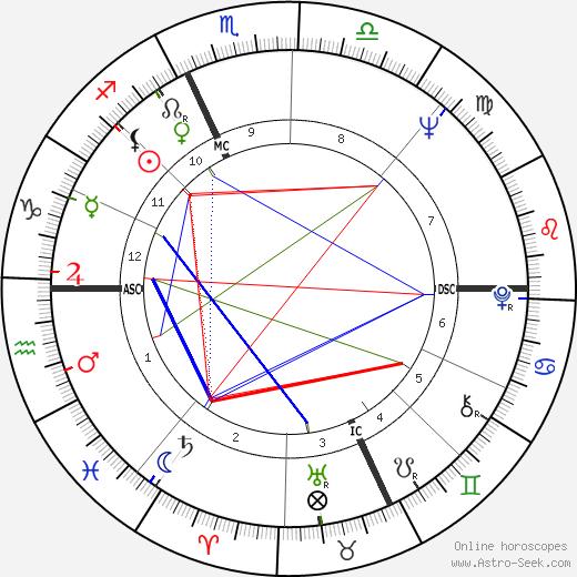 Jim Harrison tema natale, oroscopo, Jim Harrison oroscopi gratuiti, astrologia