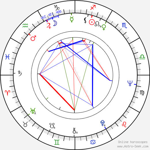 Jiří Kodet astro natal birth chart, Jiří Kodet horoscope, astrology
