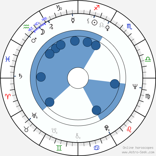 John Kennedy Toole wikipedia, horoscope, astrology, instagram