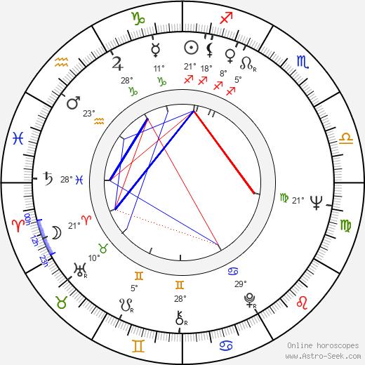 Jutta Lampe birth chart, biography, wikipedia 2019, 2020