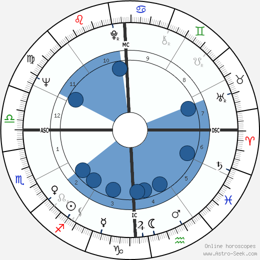 Kaffe Fassett wikipedia, horoscope, astrology, instagram