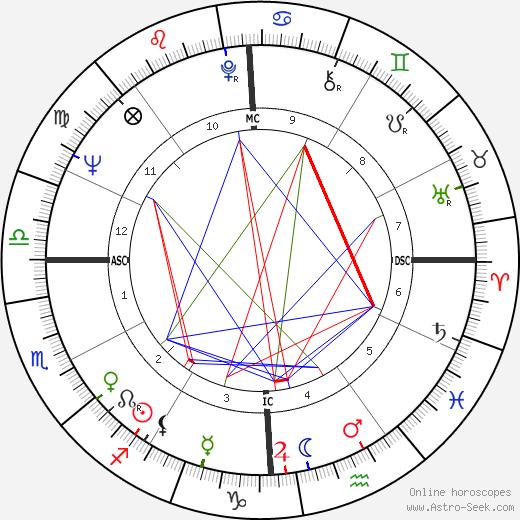 Kaffe Fassett astro natal birth chart, Kaffe Fassett horoscope, astrology