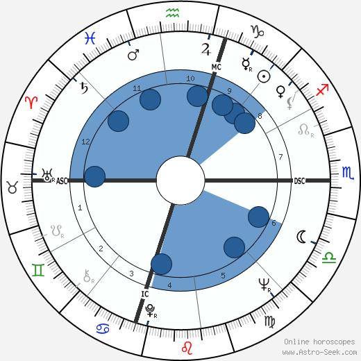 Kelly Isley wikipedia, horoscope, astrology, instagram