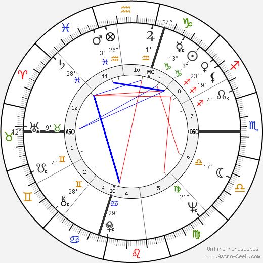 Kelly Isley birth chart, biography, wikipedia 2019, 2020