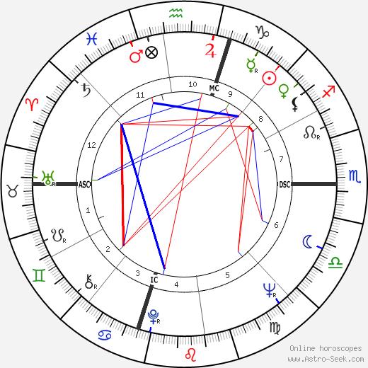 Kelly Isley birth chart, Kelly Isley astro natal horoscope, astrology