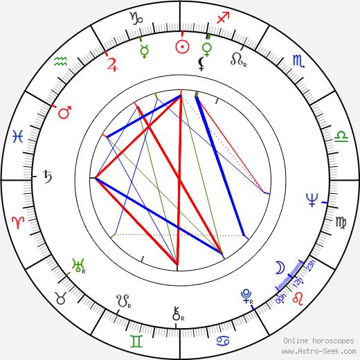 Leonid Kvinikhidze astro natal birth chart, Leonid Kvinikhidze horoscope, astrology