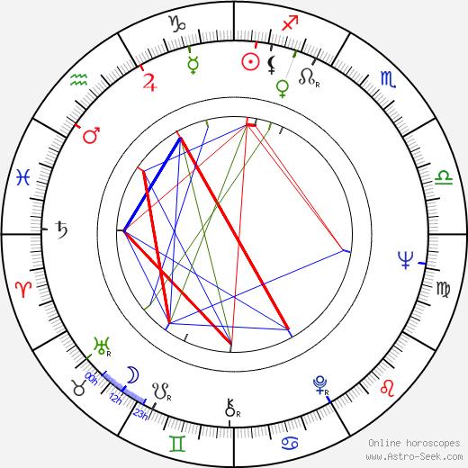 Lorena Velázquez birth chart, Lorena Velázquez astro natal horoscope, astrology