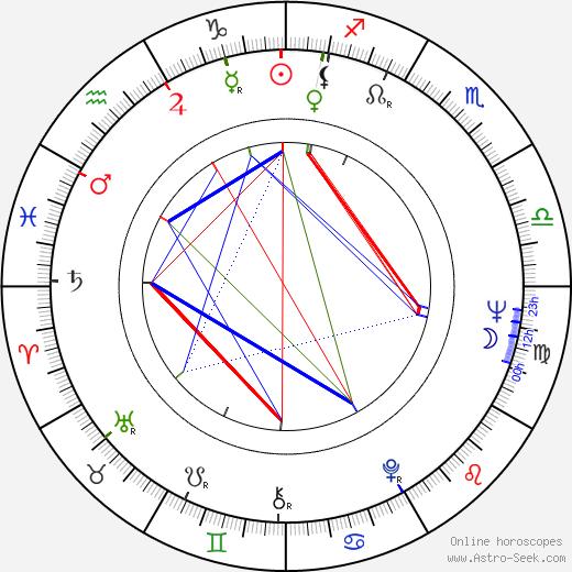 Maja Komorowska birth chart, Maja Komorowska astro natal horoscope, astrology