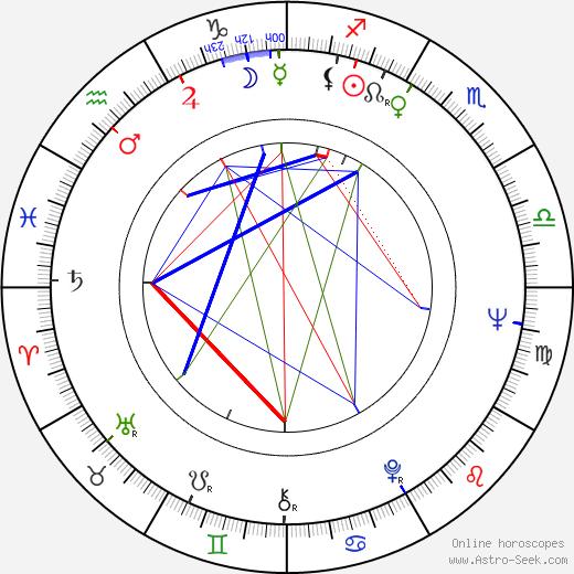 Maud Hansson astro natal birth chart, Maud Hansson horoscope, astrology