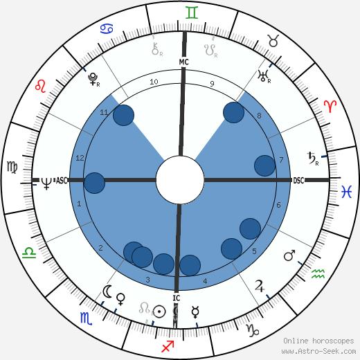 Mino Damato wikipedia, horoscope, astrology, instagram