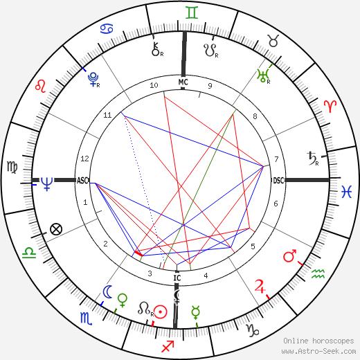Mino Damato birth chart, Mino Damato astro natal horoscope, astrology