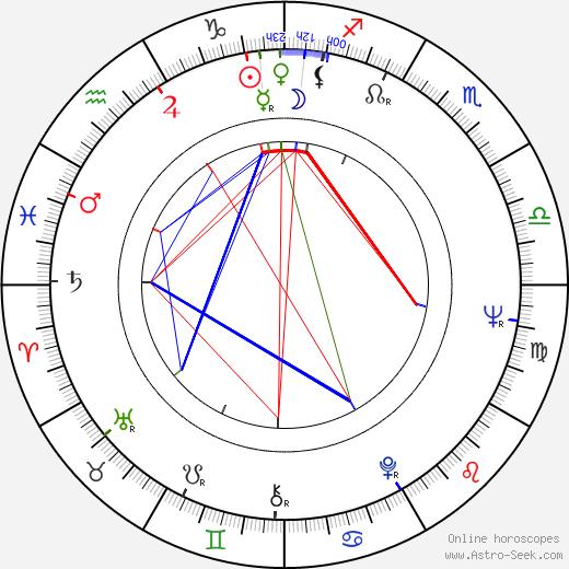 Nicolas Born день рождения гороскоп, Nicolas Born Натальная карта онлайн