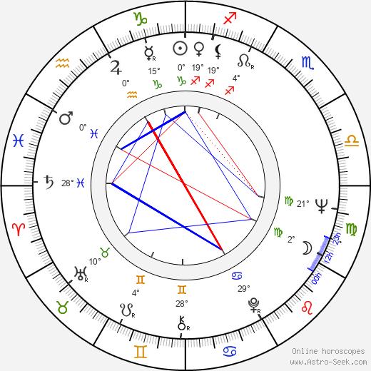 Olga Antonova birth chart, biography, wikipedia 2019, 2020