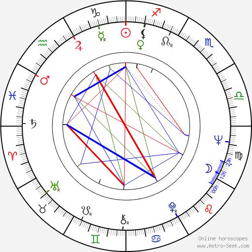 Olga Antonova birth chart, Olga Antonova astro natal horoscope, astrology