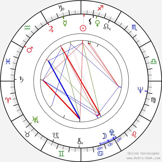Otto Sirgo tema natale, oroscopo, Otto Sirgo oroscopi gratuiti, astrologia