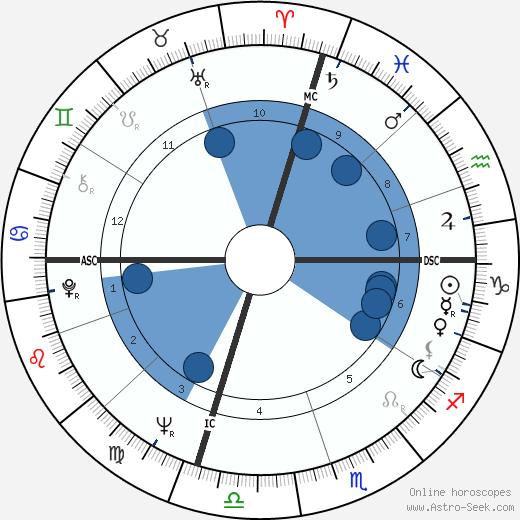Paul Stookey wikipedia, horoscope, astrology, instagram
