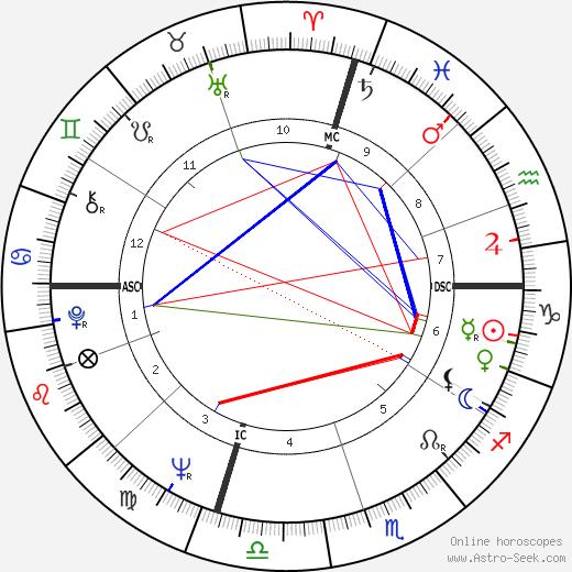 Paul Stookey день рождения гороскоп, Paul Stookey Натальная карта онлайн