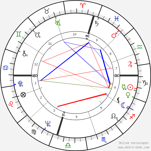 Paul Stookey tema natale, oroscopo, Paul Stookey oroscopi gratuiti, astrologia