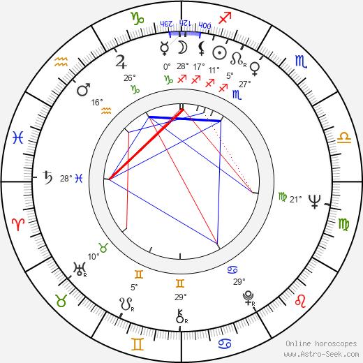 Radomir Saranovic birth chart, biography, wikipedia 2019, 2020
