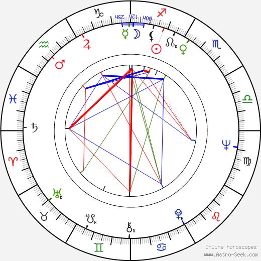 Radomir Saranovic astro natal birth chart, Radomir Saranovic horoscope, astrology