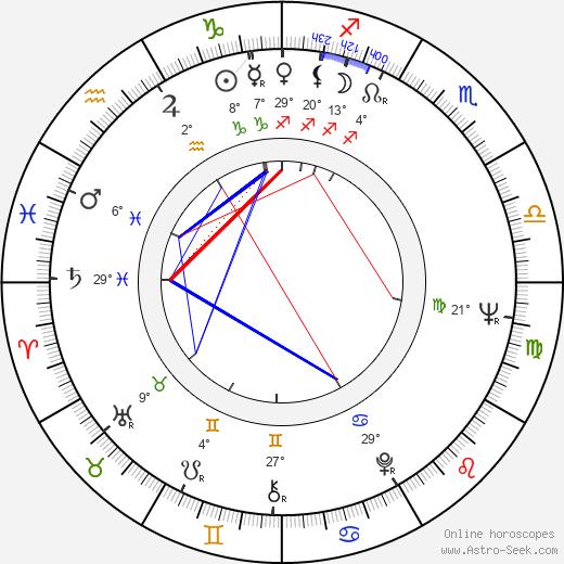 Raquel Olmedo birth chart, biography, wikipedia 2020, 2021