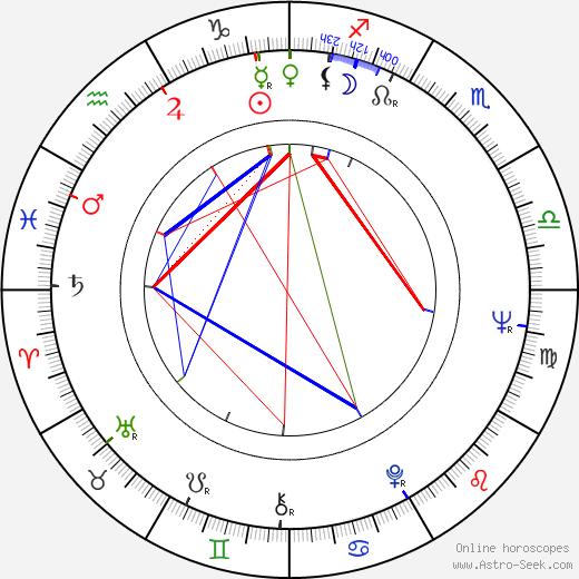 Raquel Olmedo birth chart, Raquel Olmedo astro natal horoscope, astrology