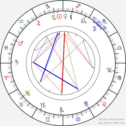 Ratan Tata birth chart, Ratan Tata astro natal horoscope, astrology