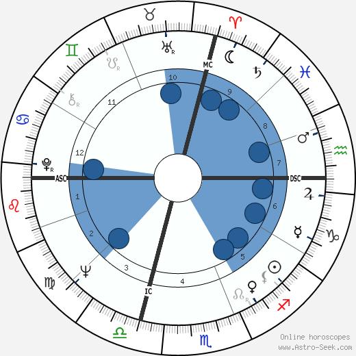 Roberto Benzi wikipedia, horoscope, astrology, instagram