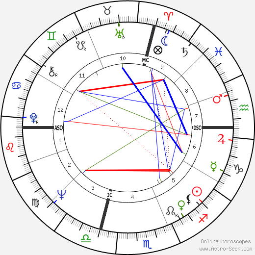 Роберто Бенци Roberto Benzi день рождения гороскоп, Roberto Benzi Натальная карта онлайн