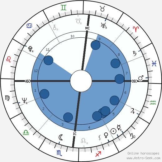Roberto Fascilla wikipedia, horoscope, astrology, instagram
